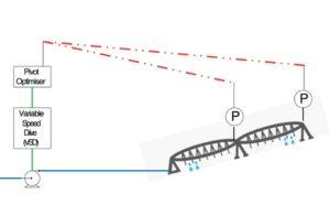 Basic System Configuration diagram for the Shock Wave Engineering Pivot Optimiser