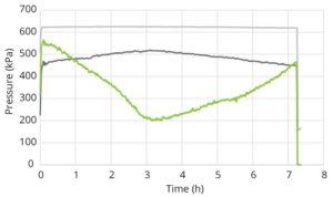 Pivot Optimiser Manual Pressure Graph