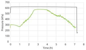 Pivot-Optimiser_VSD-Pump-Pressure-Graph