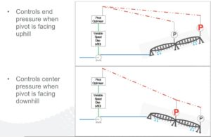 Energy Saving through Pressure, using the Shock Wave Engineering Pivot Optimiser