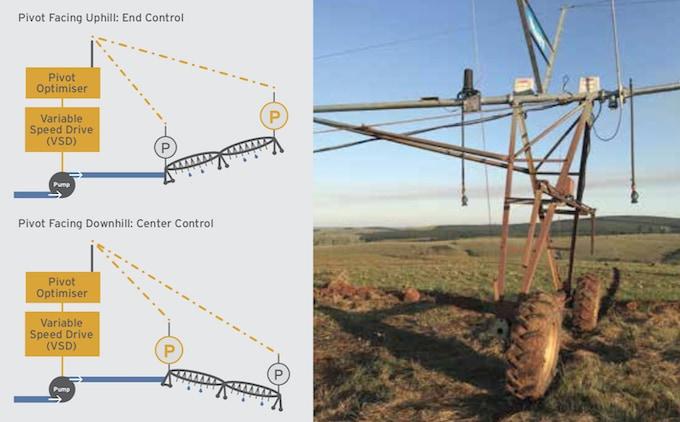 Shockwave Engineering - Pivot Optimiser managing your pivot water and energy utilisation.
